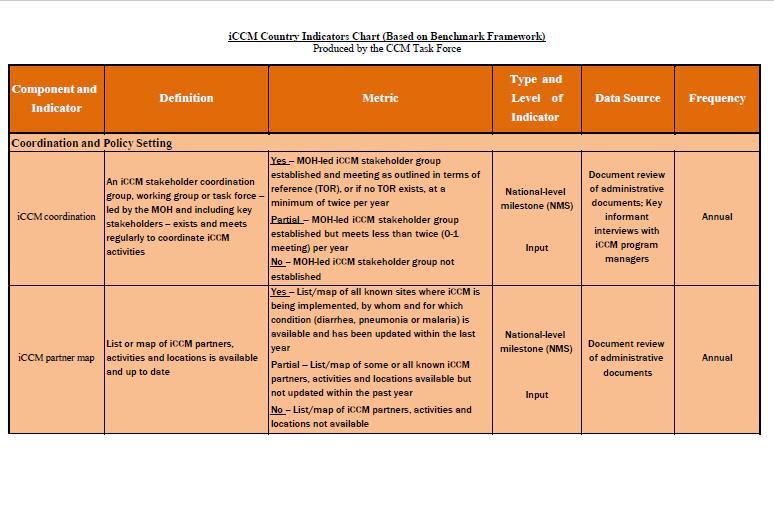 Tableau D Indicateurs De Pays Groupe De Travail Ccm Child Health Task Force