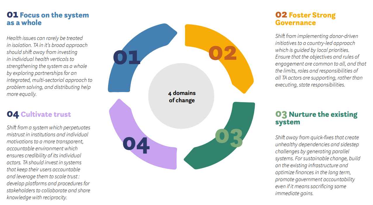 Graphic of the 4 domains of change for TA