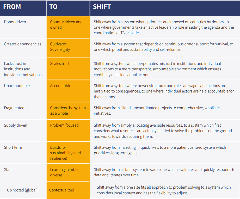 Chart of 9 critical shifts for better TA