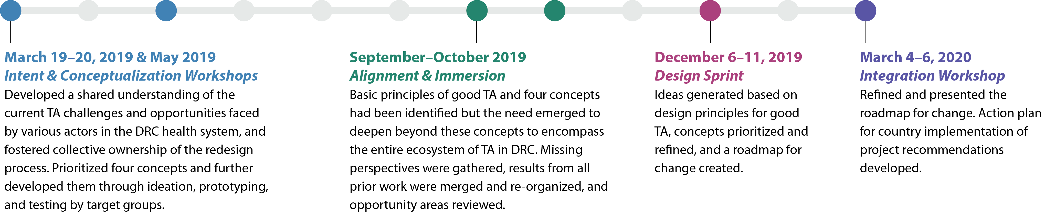 March 19-20, 2019 and May 2019 Intent and Conceptualization Workshops, September-October 2019 alignment and immersion, December 6-11, 2019 Design Sprint, and March 4-6, 2020 Integration Workshop