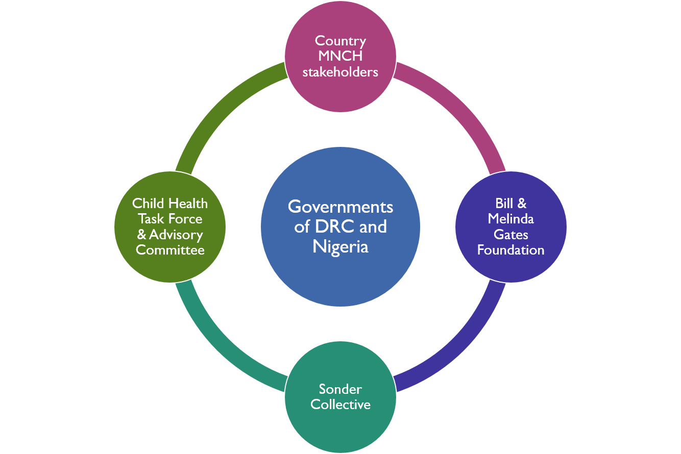 The Task Force and Advisory Committee will work with country stakeholders, Sonder, and Gates Foundation to assist governments of DRC and Nigeria.