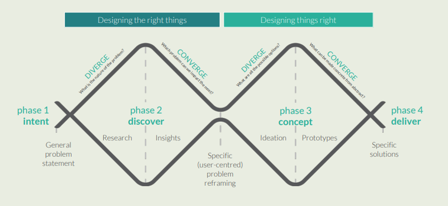 Designing the right things; designing things right: phase 1 intent; phase 2 discover; phase 3 concept; phase 4 deliver