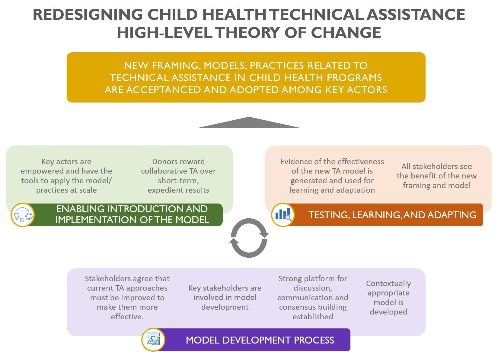 High level theory of change: model development process; enabling the intro and implementation; testing, learning and adapting to framing, models and practices