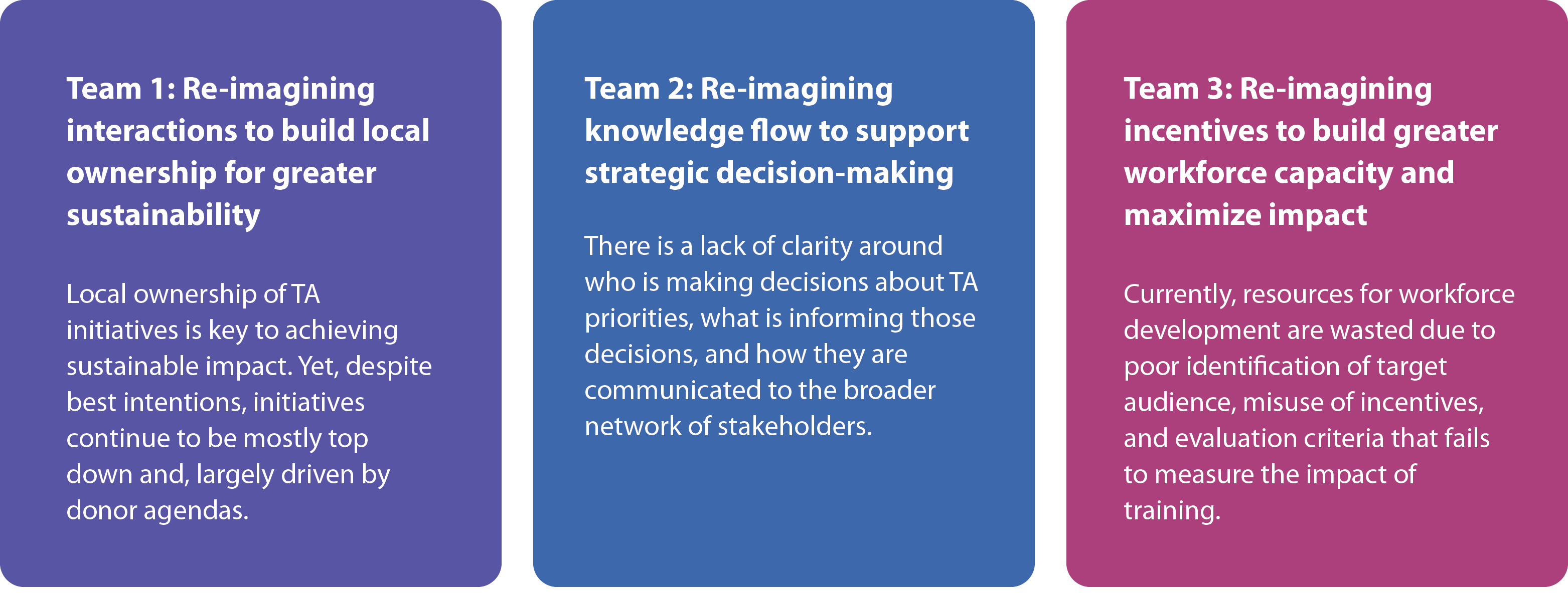 Team 1: re-imagining interaction to build local ownership for greater sustainability; Team 2: Re-imagining knowledge flow to support strategic decision-making; Team 3: Re-imagining incentives to build greater workforce capacity and maximize impact